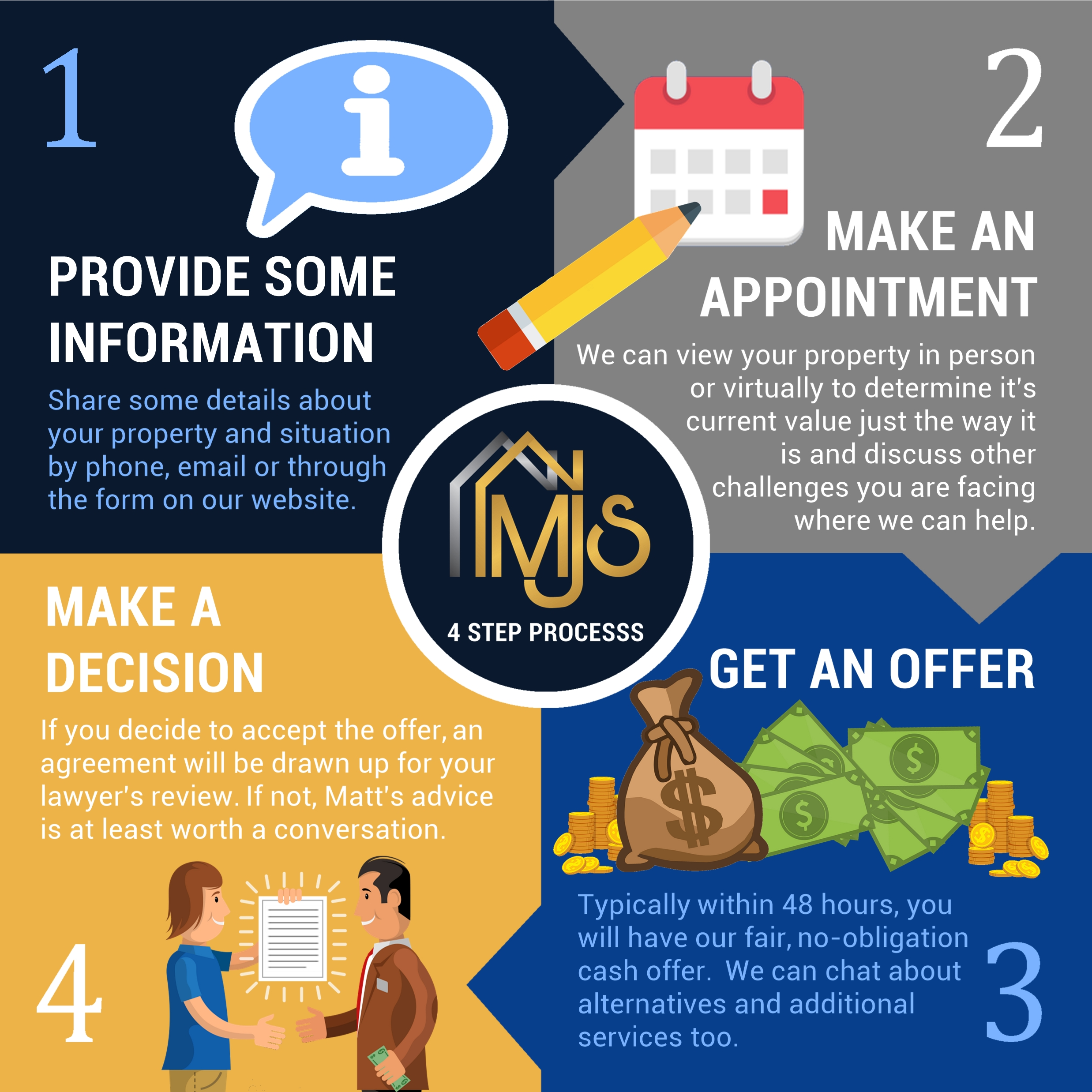 Info graphic of 4 step process of how a private sale works with MJS Properties. 1 – provide some information. 2 – make an appointment. 3 – make a decision. 4 – get an offer.